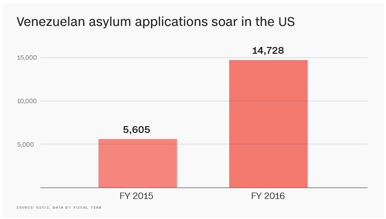 Asylum Applications from Venezualans to US 2015-16
