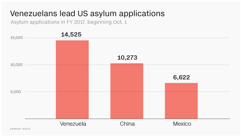 Asylum applications 2017 comparing Venezuela, China and Mexico