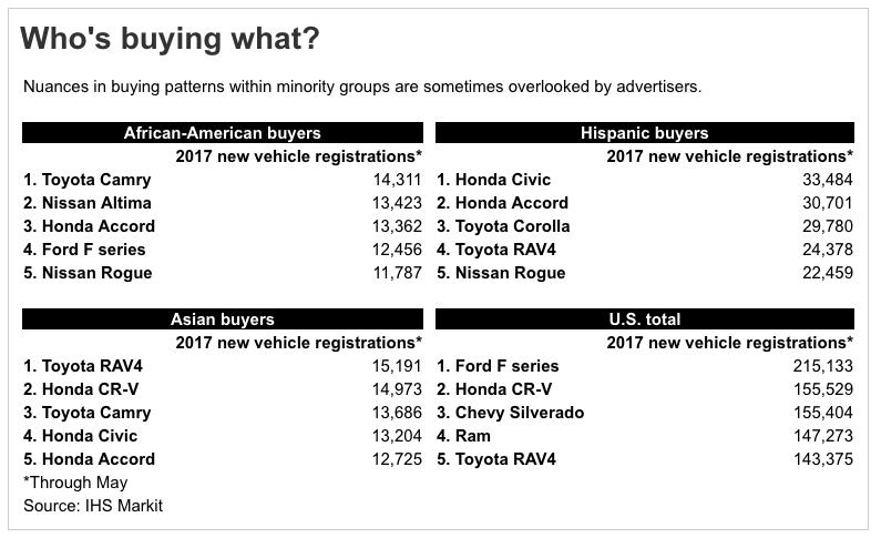 Multicultural new car registrations 2017