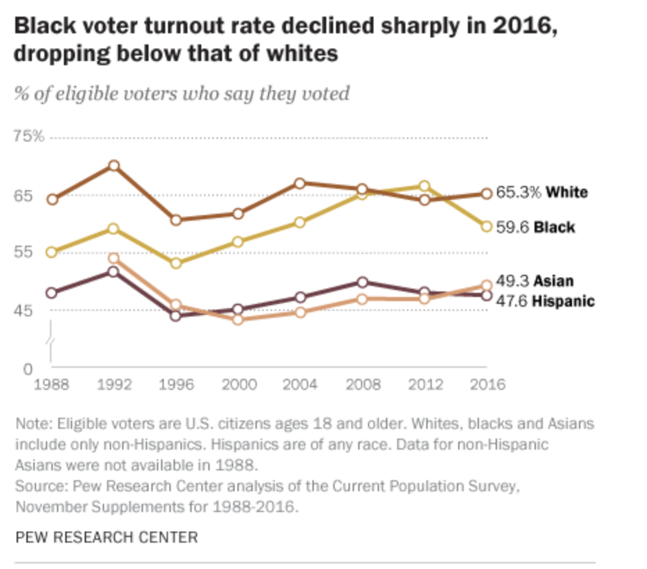 Pew Research Graphic - Voter Turnout