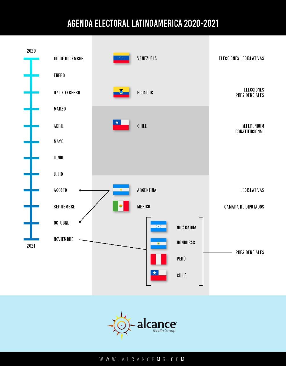 Calendario Elecciones en LATAM